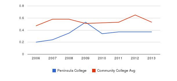 Peninsula College Diversity Score&nbsp(2006-2013)