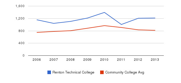 Renton Technical College Full-Time Students&nbsp(2006-2013)