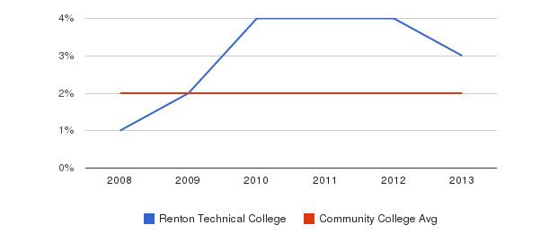 Renton Technical College More&nbsp(2008-2013)