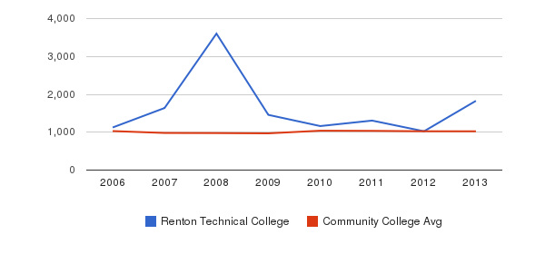 Renton Technical College Part-Time Students&nbsp(2006-2013)