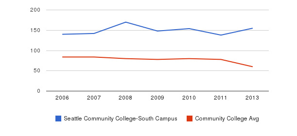 Seattle Community College-South Campus Total Faculty&nbsp(2006-2013)