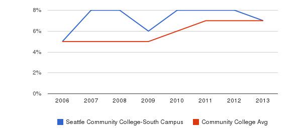 Seattle Community College-South Campus Hispanic&nbsp(2006-2013)