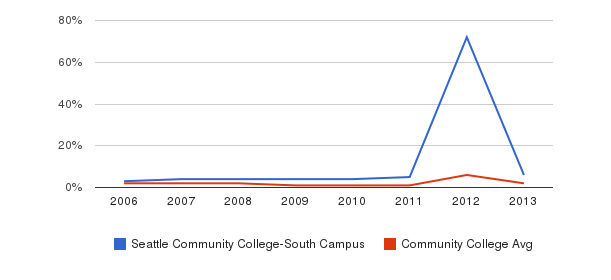 Seattle Community College-South Campus non_resident&nbsp(2006-2013)