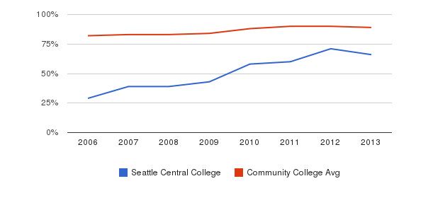 Seattle Central College % Students Receiving Some Financial Aid&nbsp(2006-2013)
