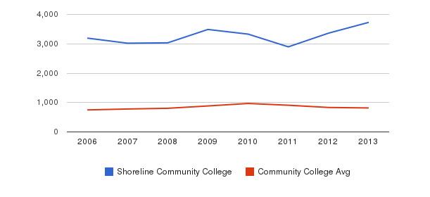 Shoreline Community College Full-Time Students&nbsp(2006-2013)