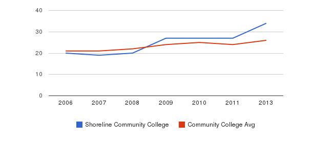 Shoreline Community College student staff&nbsp(2006-2013)