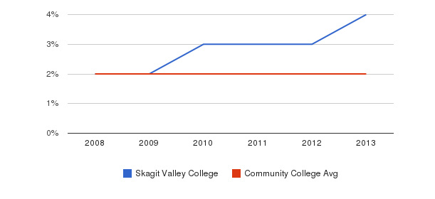 Skagit Valley College More&nbsp(2008-2013)