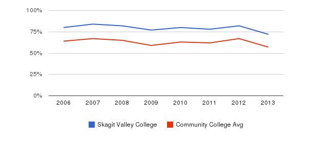 Skagit Valley College White&nbsp(2006-2013)