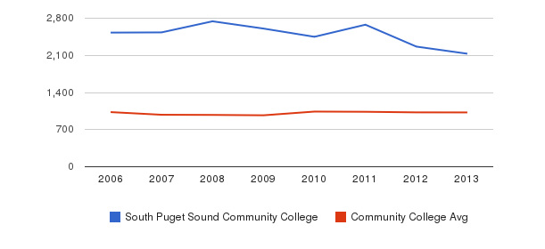 South Puget Sound Community College Part-Time Students&nbsp(2006-2013)