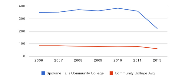 Spokane Falls Community College Total Faculty&nbsp(2006-2013)