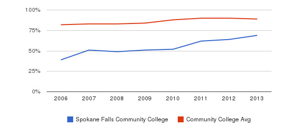 Spokane Falls Community College % Students Receiving Some Financial Aid&nbsp(2006-2013)