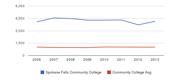 Spokane Falls Community College Part-Time Students&nbsp(2006-2013)