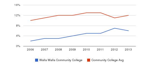 Walla Walla Community College Black&nbsp(2006-2013)
