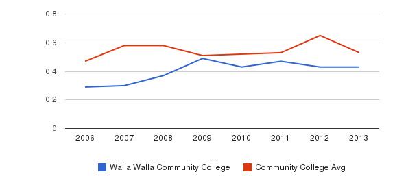 Walla Walla Community College Diversity Score&nbsp(2006-2013)