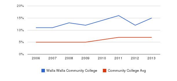 Walla Walla Community College Hispanic&nbsp(2006-2013)
