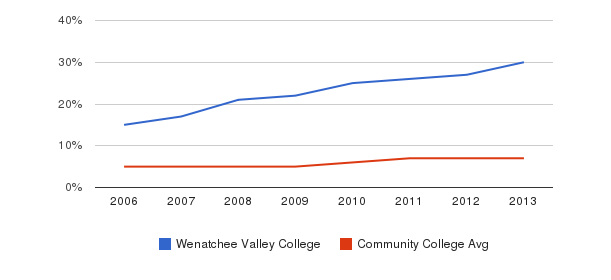 Wenatchee Valley College Hispanic&nbsp(2006-2013)