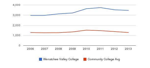 Wenatchee Valley College Total Enrollment&nbsp(2006-2013)