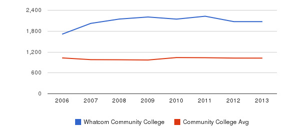 Whatcom Community College Part-Time Students&nbsp(2006-2013)