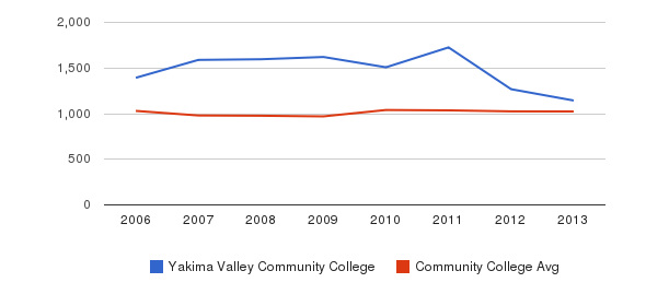 Yakima Valley Community College Part-Time Students&nbsp(2006-2013)
