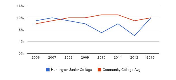 Huntington Junior College Black&nbsp(2006-2013)