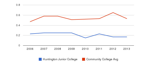 Huntington Junior College Diversity Score&nbsp(2006-2013)