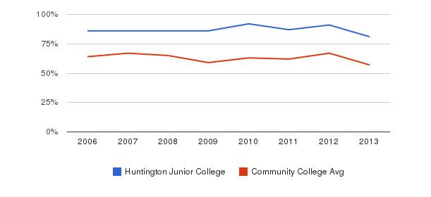 Huntington Junior College White&nbsp(2006-2013)