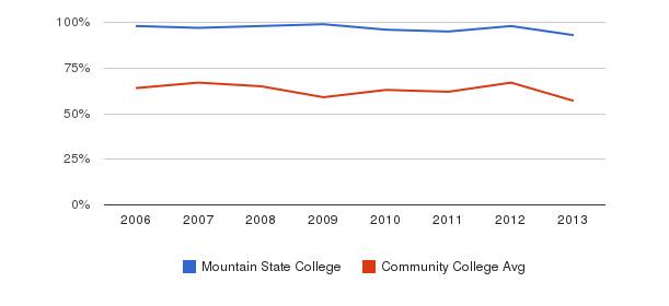 Mountain State College White&nbsp(2006-2013)