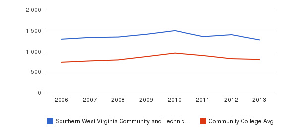Southern West Virginia Community and Technical College Full-Time Students&nbsp(2006-2013)