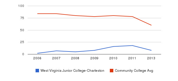 West Virginia Junior College-Charleston Total Faculty&nbsp(2006-2013)