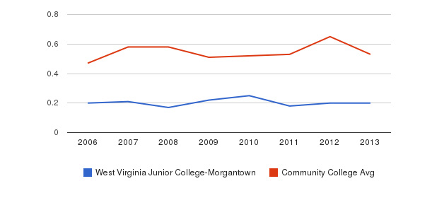 West Virginia Junior College-Morgantown Diversity Score&nbsp(2006-2013)