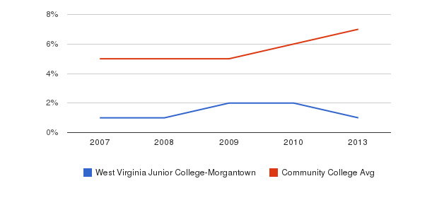 West Virginia Junior College-Morgantown Hispanic&nbsp(2007-2013)