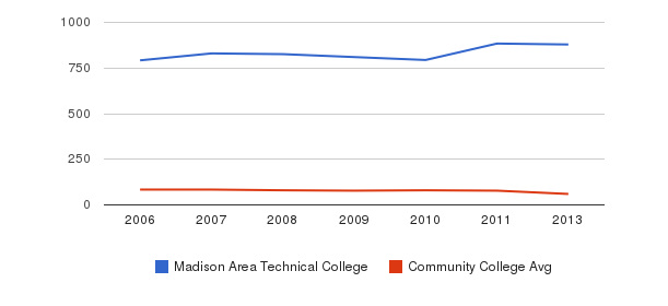 Madison Area Technical College Total Faculty&nbsp(2006-2013)