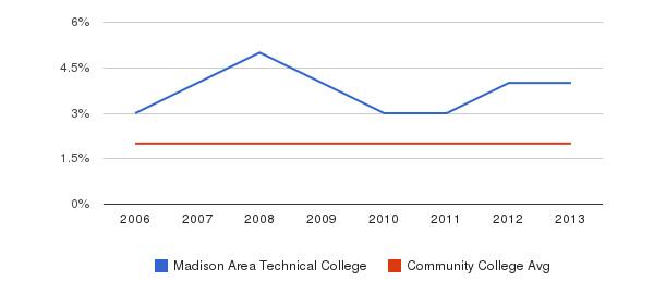 Madison Area Technical College Asian&nbsp(2006-2013)