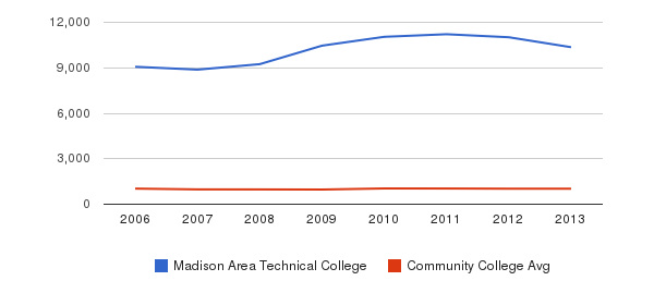 Madison Area Technical College Part-Time Students&nbsp(2006-2013)