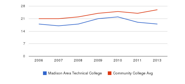 Madison Area Technical College student staff&nbsp(2006-2013)