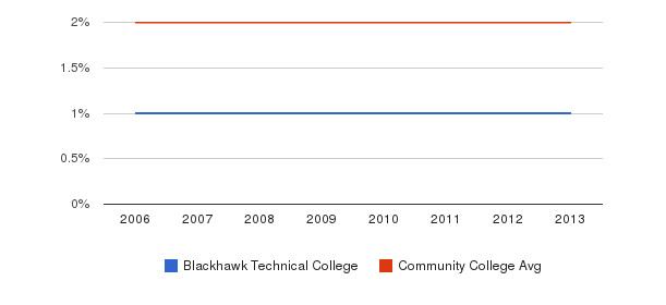 Blackhawk Technical College Asian&nbsp(2006-2013)
