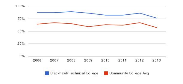 Blackhawk Technical College White&nbsp(2006-2013)
