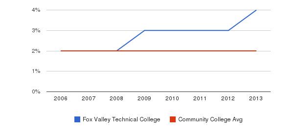 Fox Valley Technical College Asian&nbsp(2006-2013)