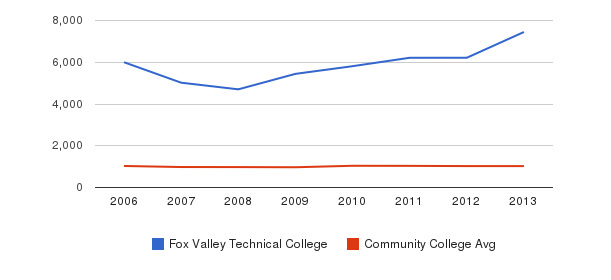 Fox Valley Technical College Part-Time Students&nbsp(2006-2013)