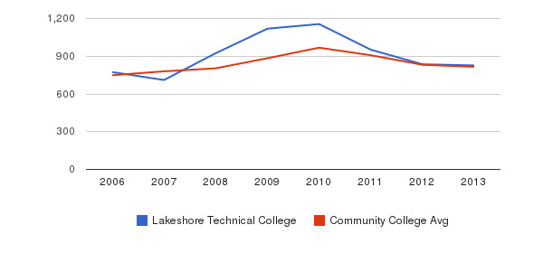 Lakeshore Technical College Full-Time Students&nbsp(2006-2013)
