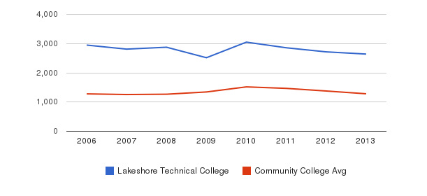Lakeshore Technical College Total Enrollment&nbsp(2006-2013)
