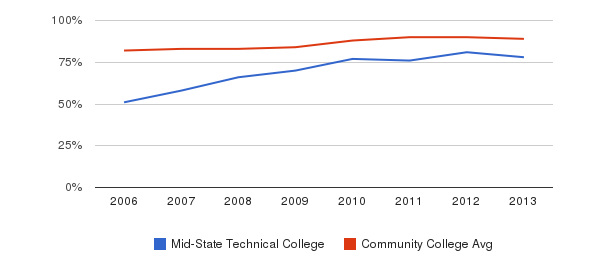 Mid-State Technical College % Students Receiving Some Financial Aid&nbsp(2006-2013)
