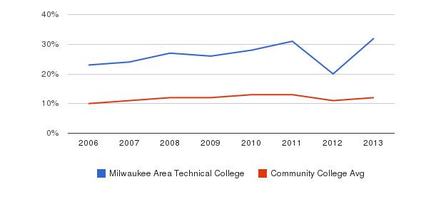 Milwaukee Area Technical College Black&nbsp(2006-2013)