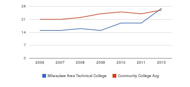 Milwaukee Area Technical College student staff&nbsp(2006-2013)