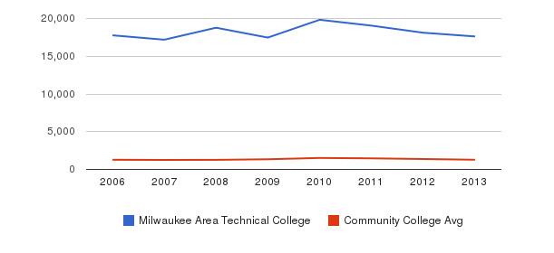 Milwaukee Area Technical College Total Enrollment&nbsp(2006-2013)
