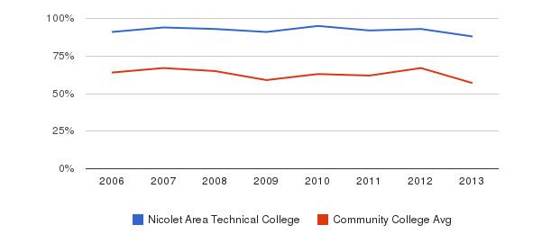 Nicolet Area Technical College White&nbsp(2006-2013)