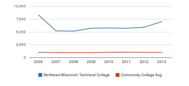 Northeast Wisconsin Technical College Part-Time Students&nbsp(2006-2013)