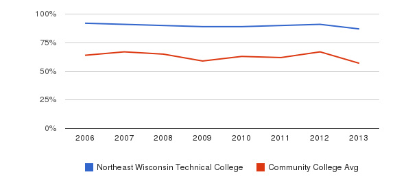 Northeast Wisconsin Technical College White&nbsp(2006-2013)