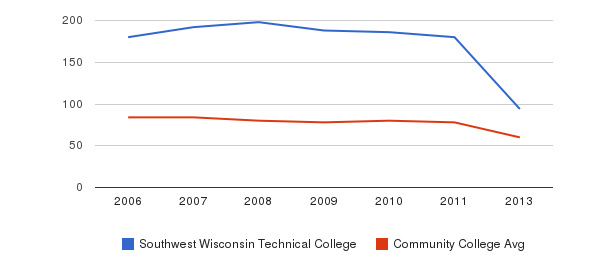 Southwest Wisconsin Technical College Total Faculty&nbsp(2006-2013)