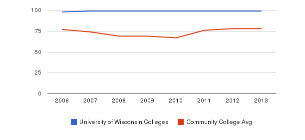 University of Wisconsin Colleges Percent Admitted&nbsp(2006-2013)